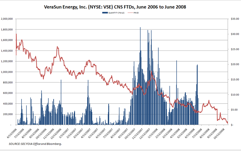 verasun ftds VeraSun Energy Failures to Deliver vs. Share Price
